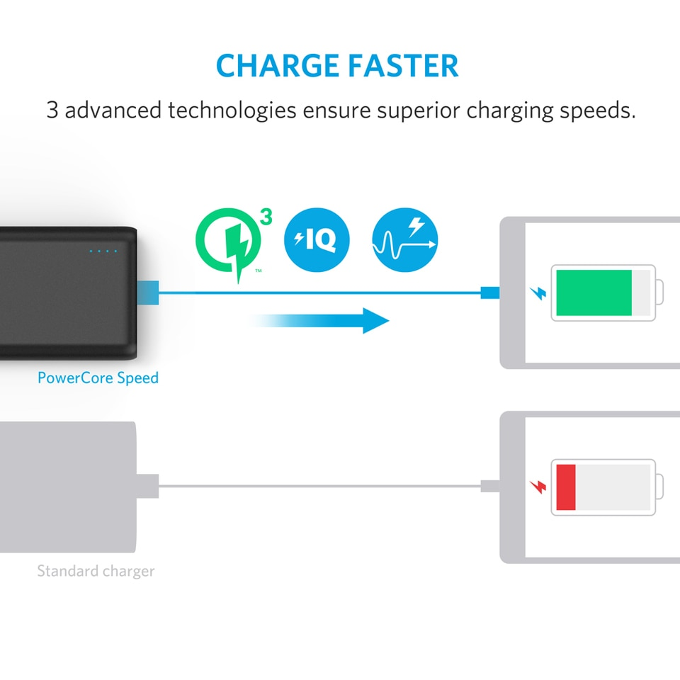 Anker PowerCore Speed 20000 Quick Charge 30 Price in Pakistan